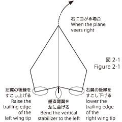 試験飛行:第一段階(ヨコ安定)