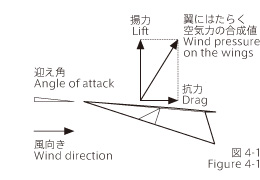 Angle of attack and lift