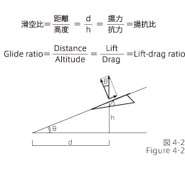 Glide ratio and lift-drag ratio